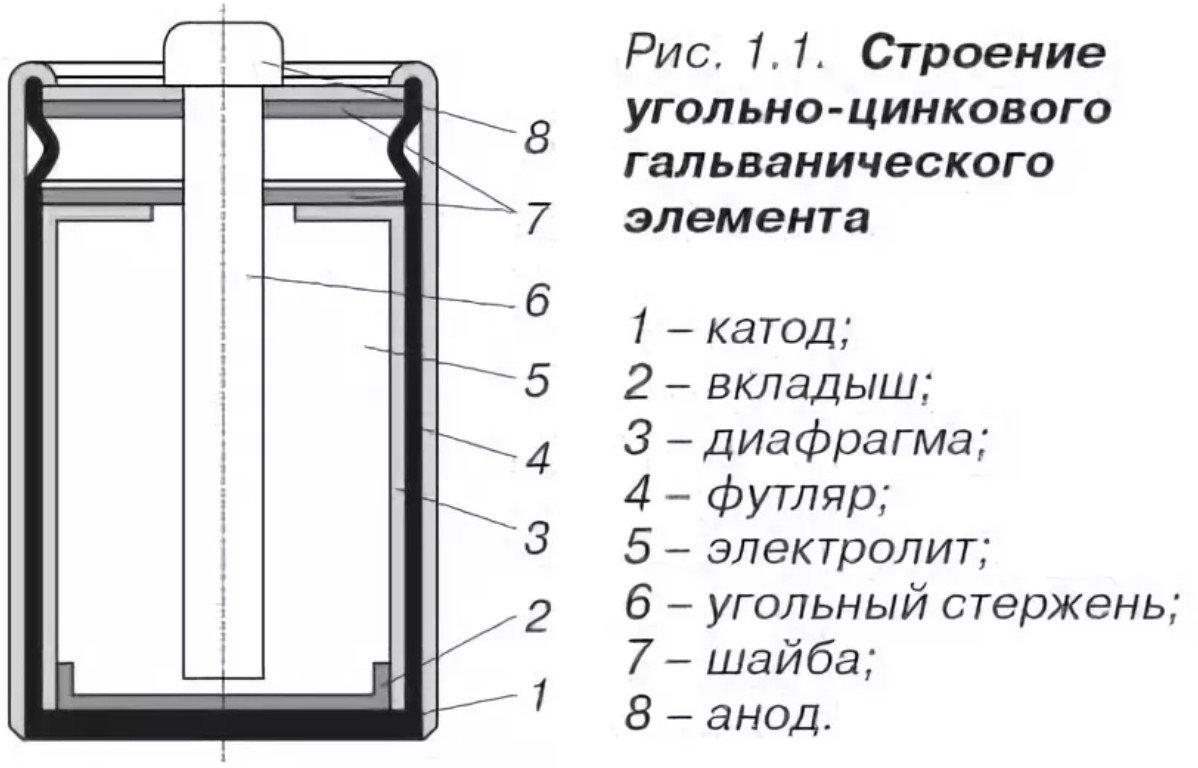 Строение пальчиковой батарейки