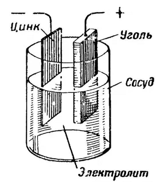 принцип работы батареи