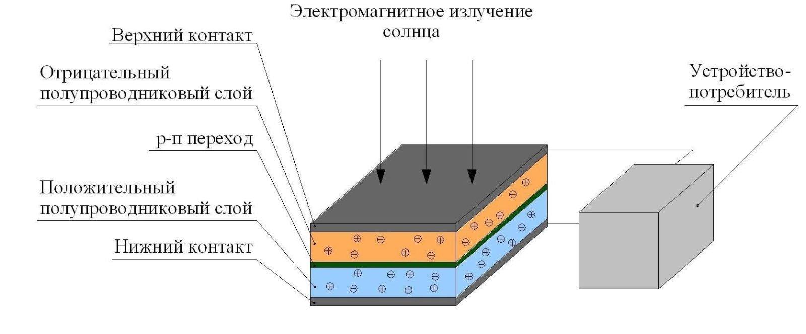 Принцип работы СБ_1