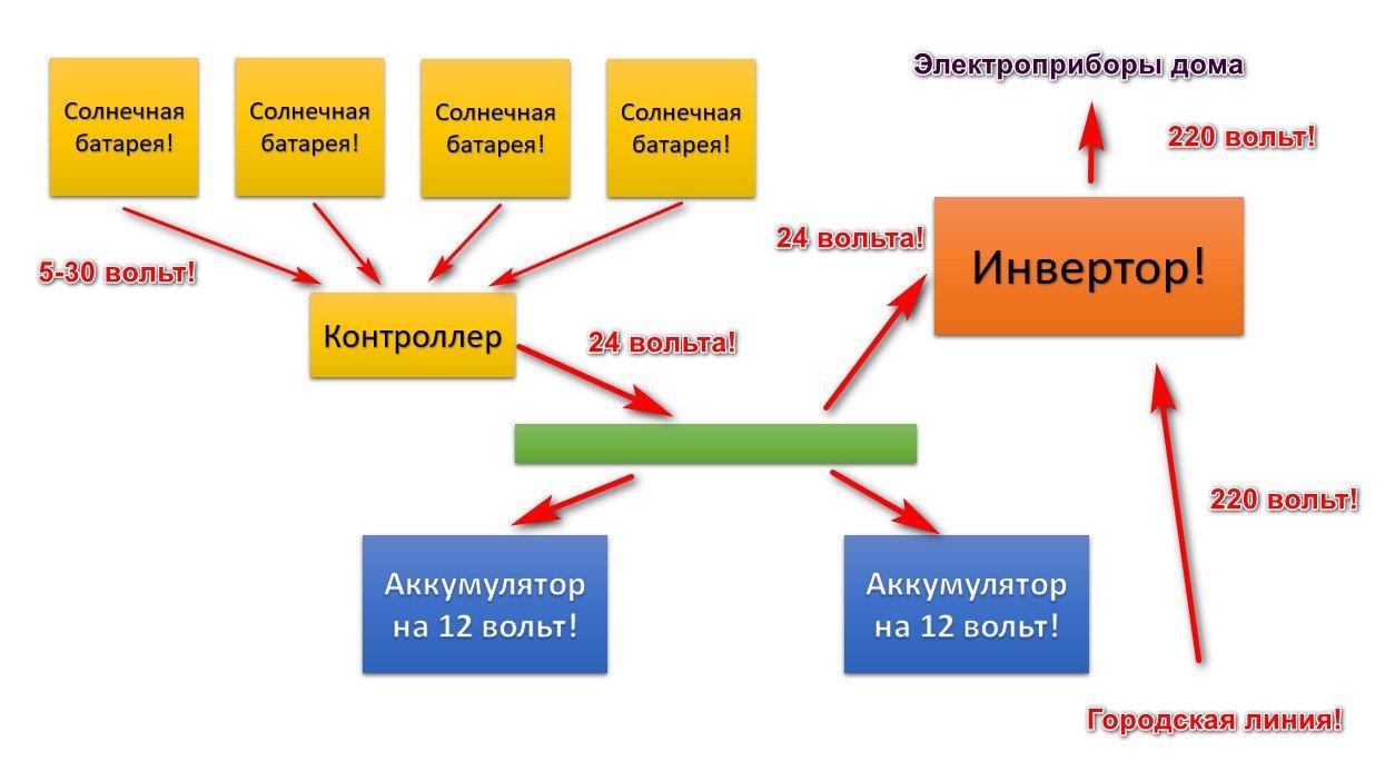 Схема движения тока