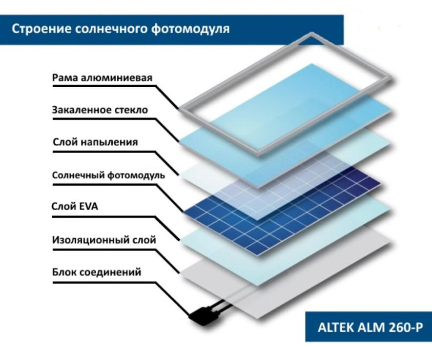 Состав солнечной батареи Алтек