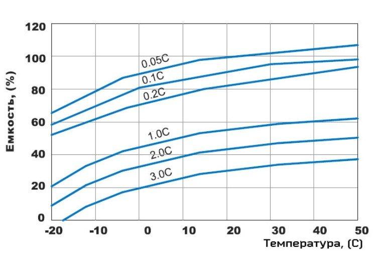 Температурная кривая гелевого аккумулятора