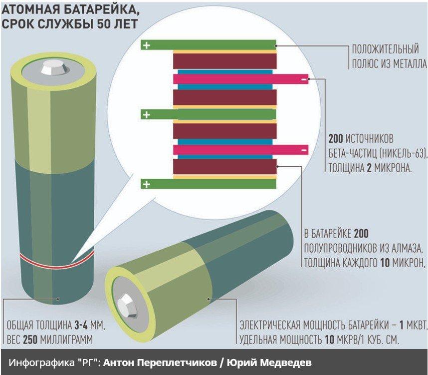 Состав ядерной батарейки