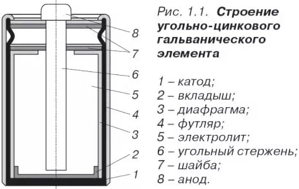 Строение угольно цинковой батареи