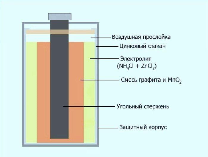 Сухие батарейки