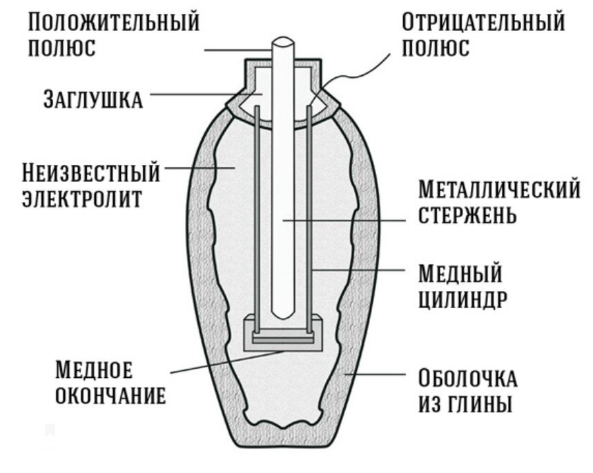 Устройство древней батарейки