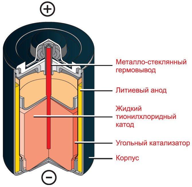 строение литиевой батарейки